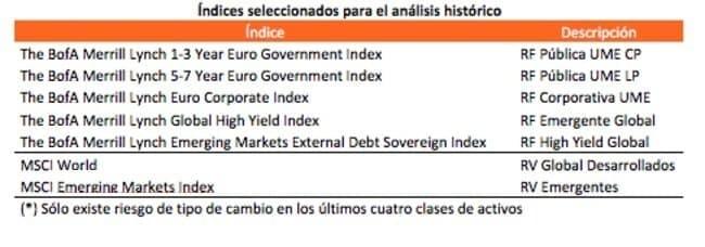 Índices de referencia Finanbest