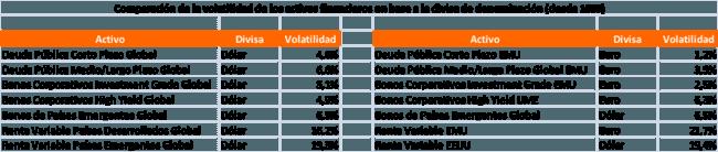 Indices de referencia Finanbest