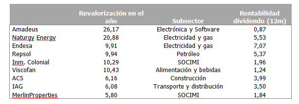 Acciones IBEX 35 más rentables 2018 tabla