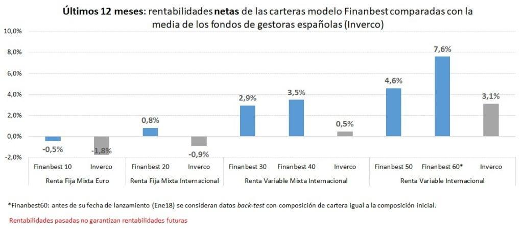 rentabilidades netas de carteras finanbest