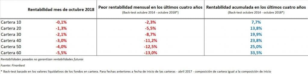 caídas en los mercados
