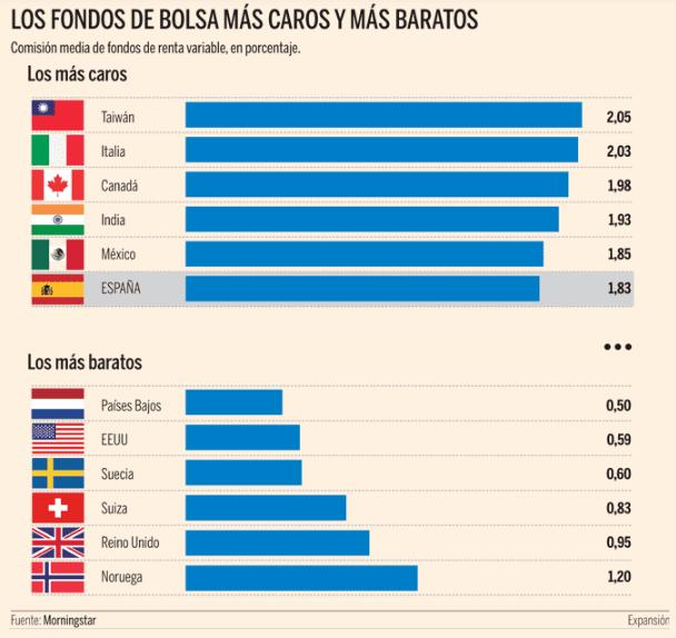 los fondos más caros de Europa