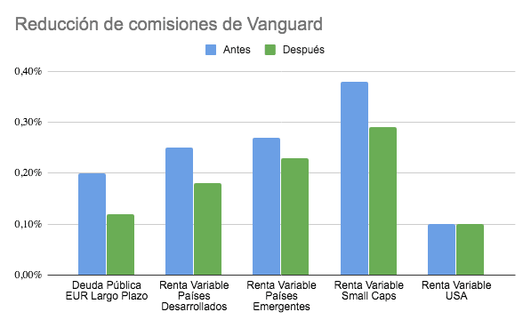 grafico reduccion comisiones vanguard