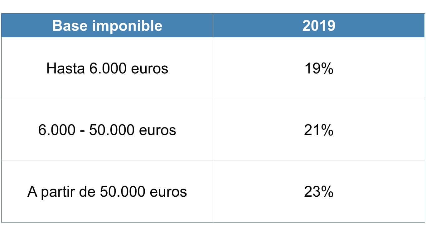 cómo tributan los fondos de inversión