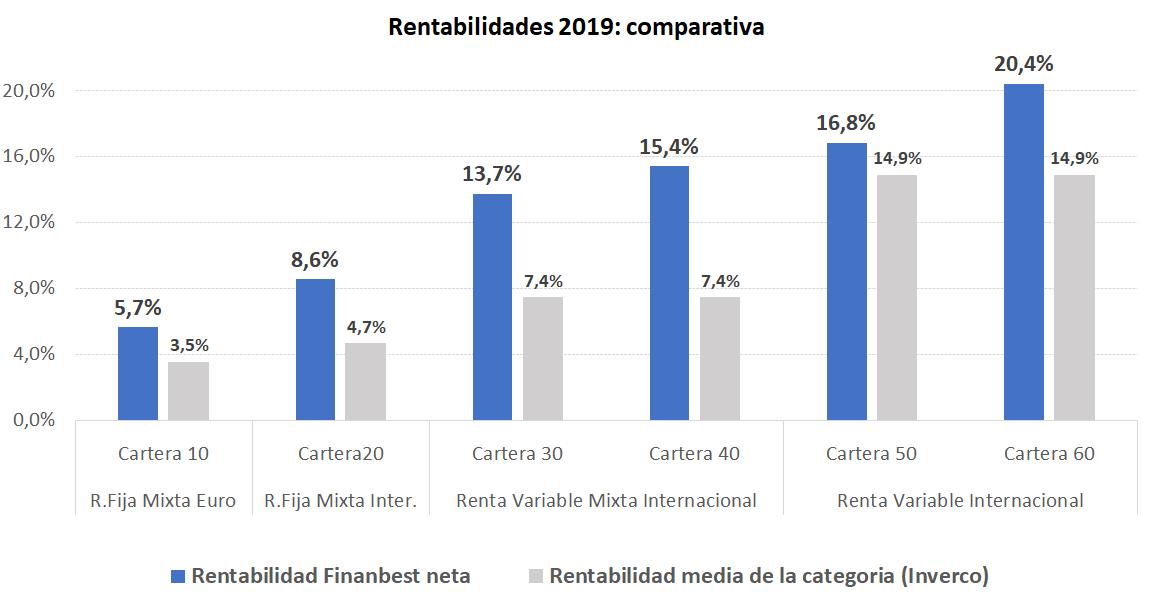 Comparativa rentabilidades 2019