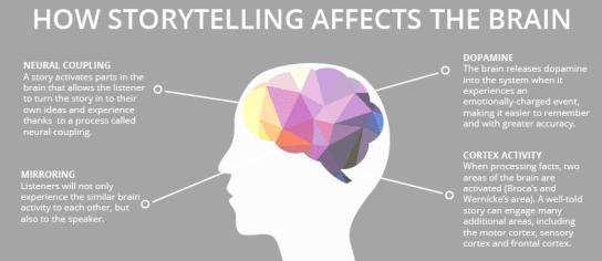 como funciona el storytelling en nuestro cerebro