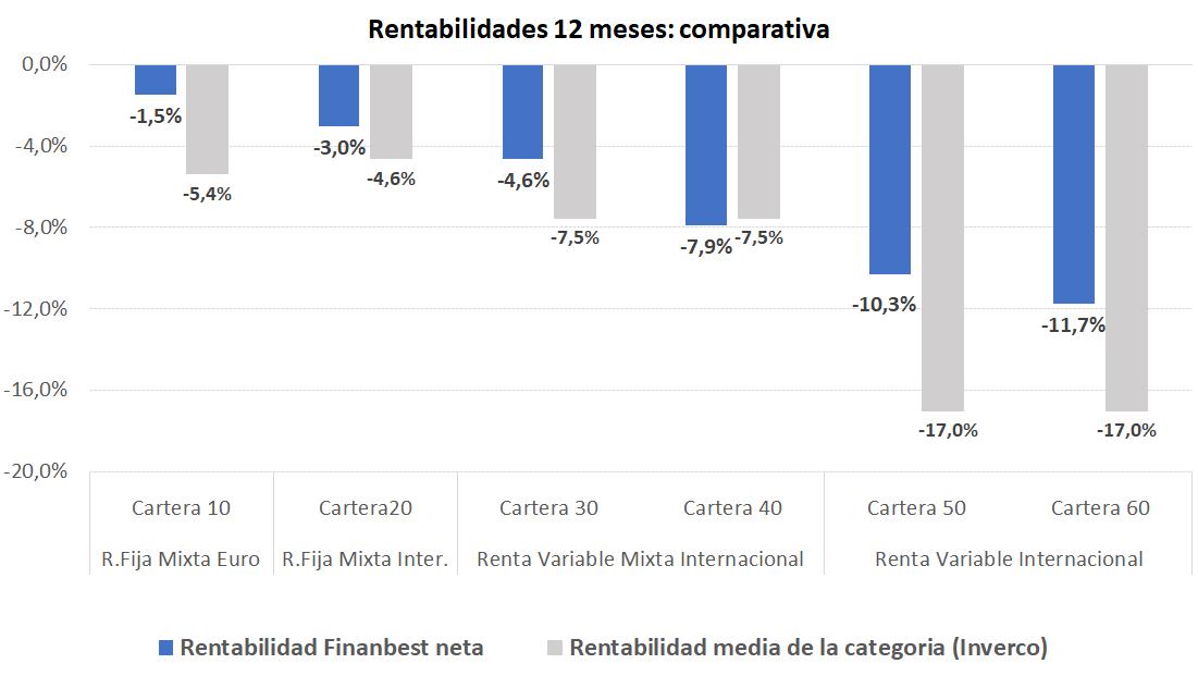 rentabilidades medias de los últimos 12 meses finanbest
