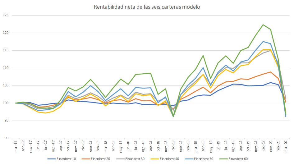 rentabilidades netas de carteras modelo finanbest crisis coronavirus