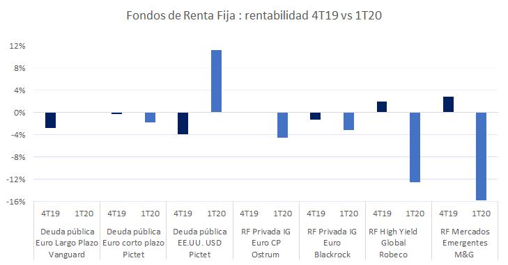 comparativa de rentabilidades 2019 2020 renta fija