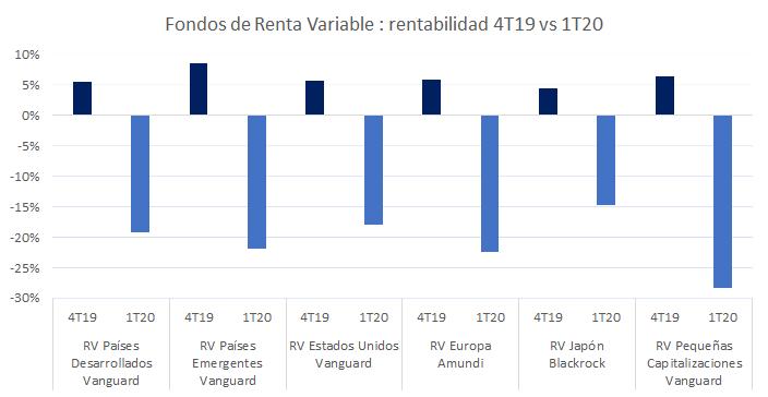 comparativa de rentabilidades 2019 2020 renta variable