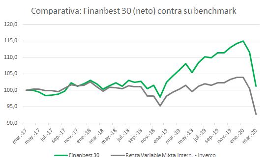 Comparativa de cartera finanbest contra su benchmark