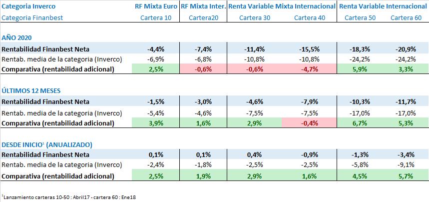 comparativa de rentabilidades medias Finanbest Inverco