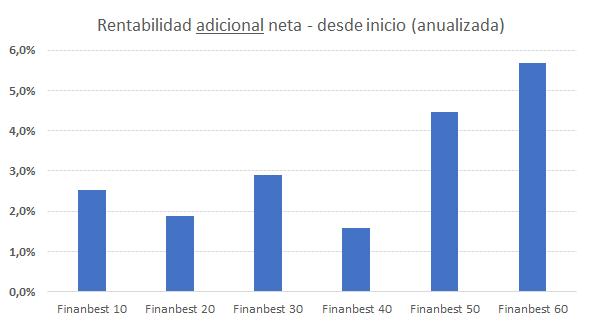 Rentabilidad adicional neta de carteras modelo finanbest