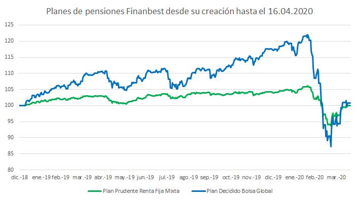 rentabilidades de planes de pensiones finanbest