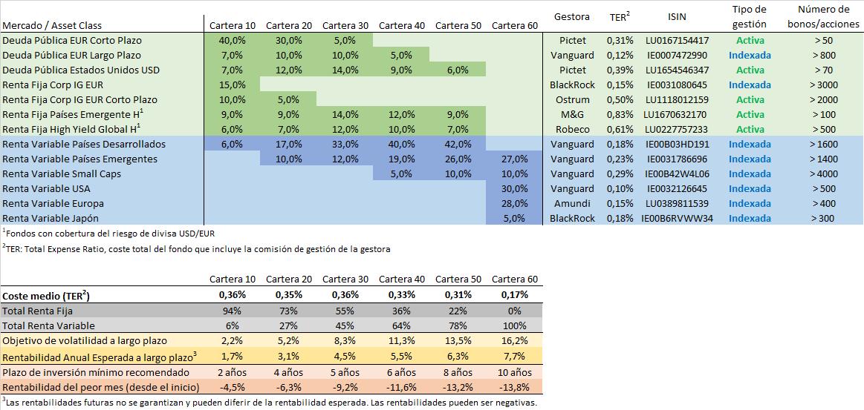 tabla de fondos carteras finanbest