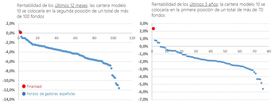 rentablidad de los últimos 12 meses Finanbest