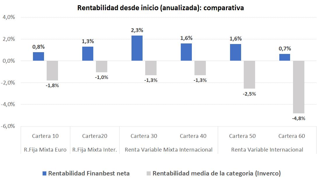 rentabilidades abril 2020 finanbest