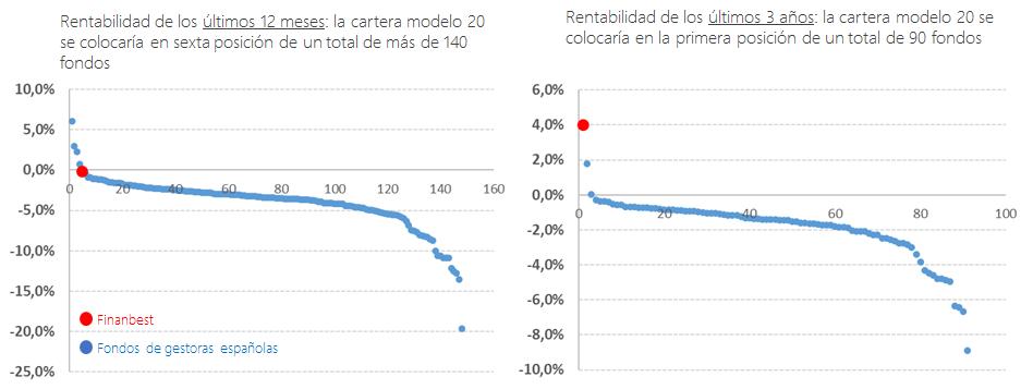 rentabilidad últimos 12 meses finanbest