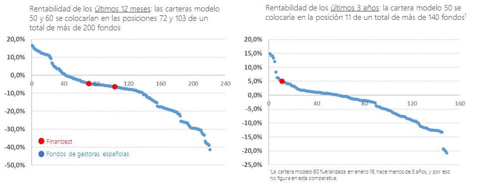 rentabilidades de los últimos 12 meses de carteras Finanbest