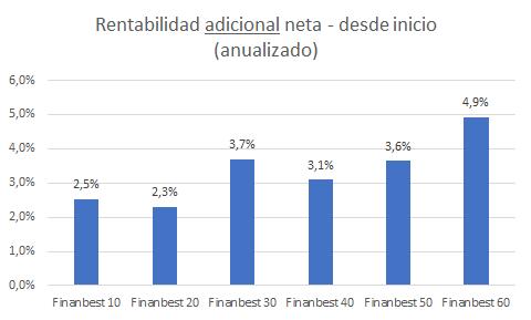 rentabilidades finanbest