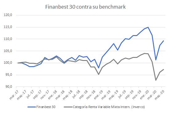 finanbest 30 contra su benchmark