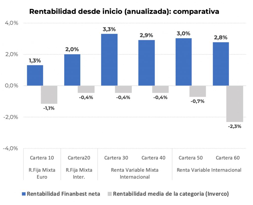 Rentabilidad Finanbest desde inicio - junio 2020