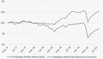 Benchmark-Finanbest-profile-white