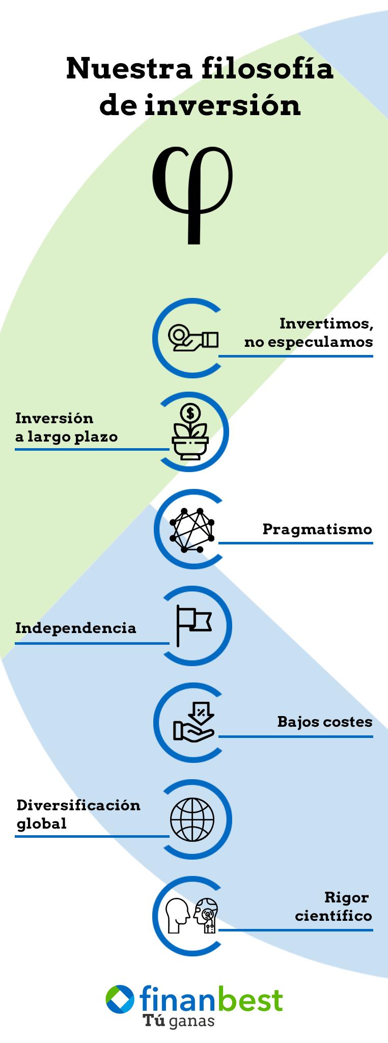 filosofía de inversión Finanbest