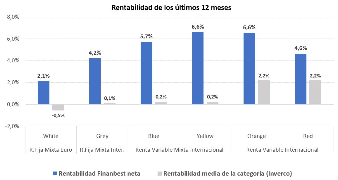rentabilidad de las carteras Finanbest